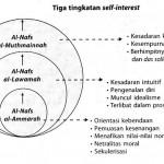 Self-interest Homo Islamicus