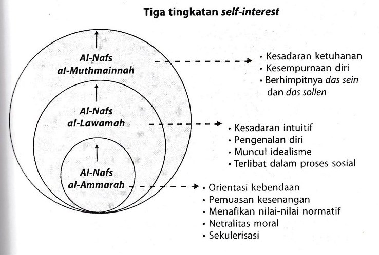 Self-interest Homo Islamicus