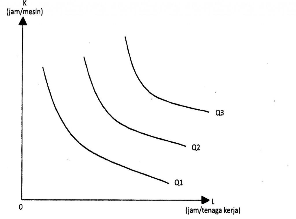 Gambar 6.1 Fungsi Produksi Dalam Pandangan Ekonomi Mikro Islami