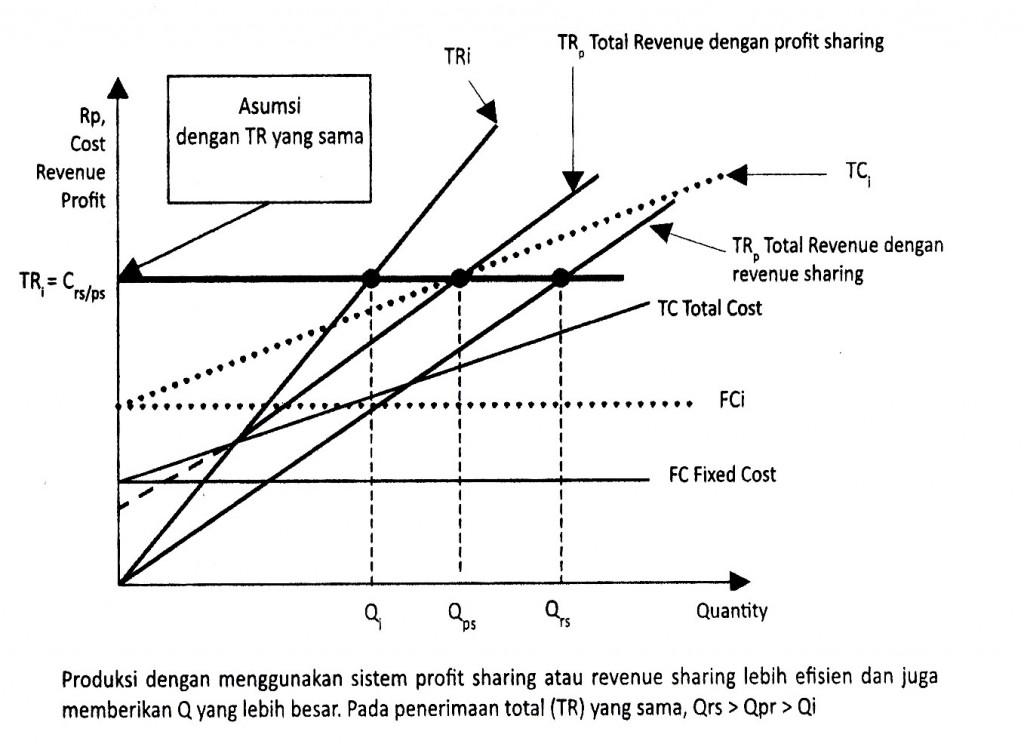 Gambar 6.13 Fungsi Produksi Dalam Pandangan Ekonomi Mikro Islami