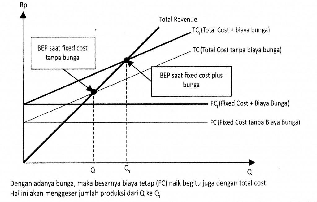Gambar 6.7 Fungsi Produksi Dalam Pandangan Ekonomi Mikro Islami