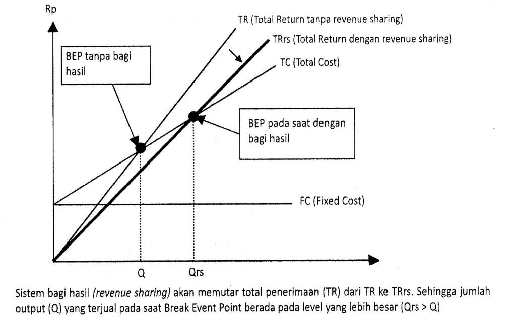 Gambar 6.8 Fungsi Produksi Dalam Pandangan Ekonomi Mikro Islami