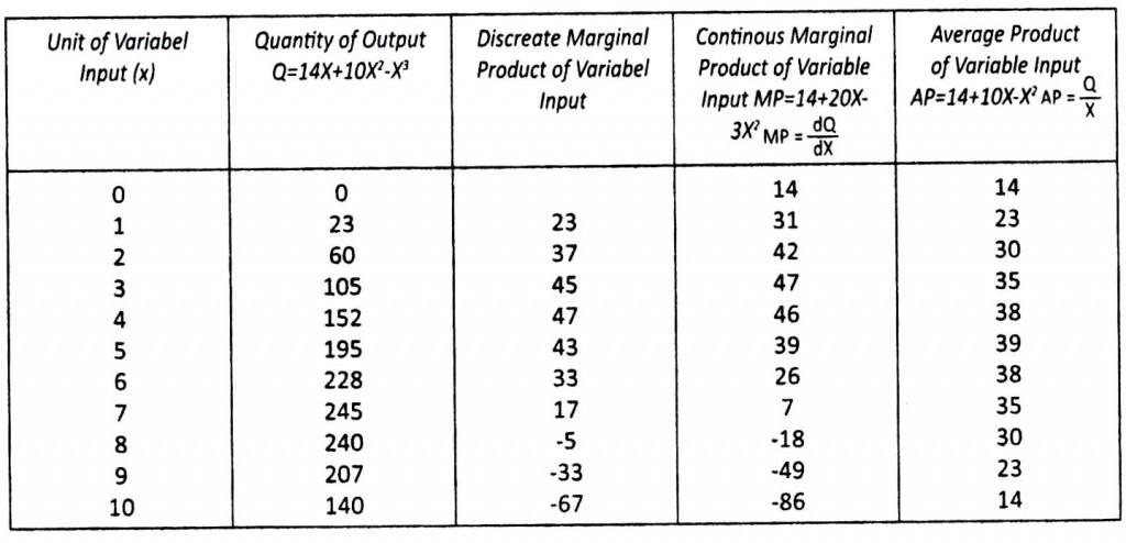 Tabel 6.1 Fungsi Produksi Dalam Pandangan Ekonomi Mikro Islami
